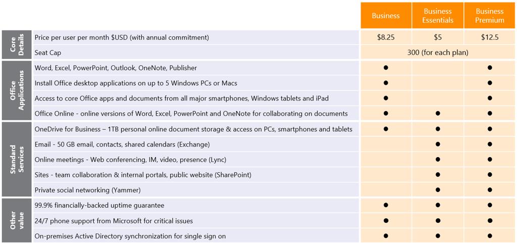 новые тарифы Office 365